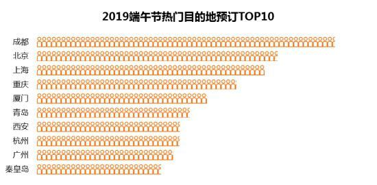 端午节境内热门目的地TOP10 成都民宿预订近翻番